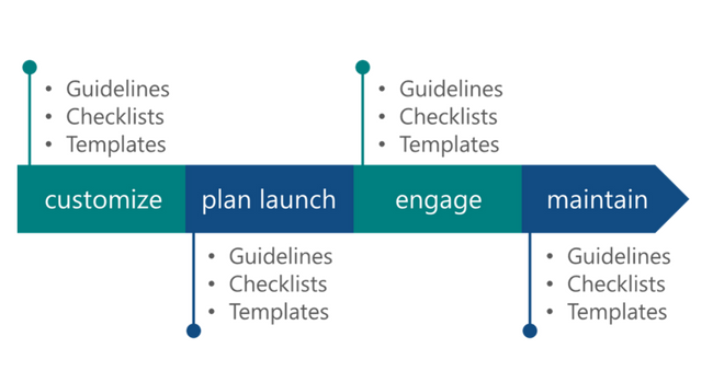 Plan Your Launch